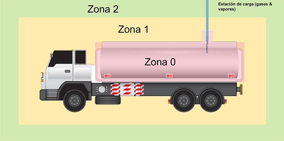 proteccion contra explosiones zonas